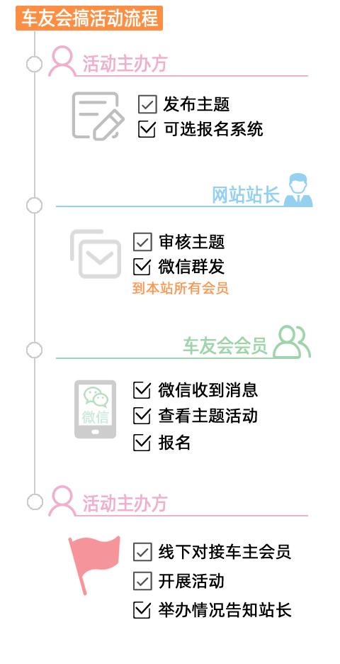 井研车友会VIP活动流程